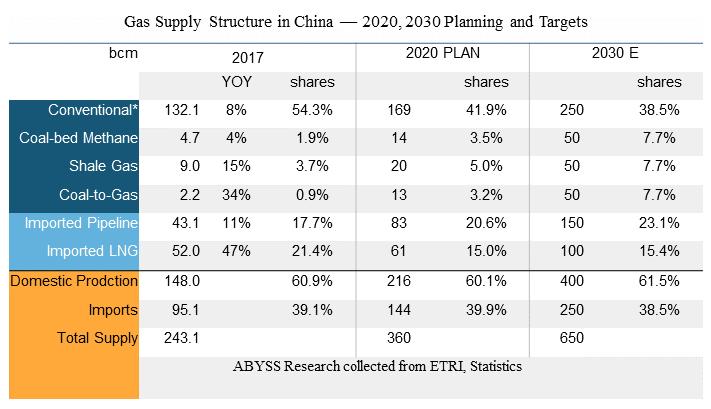 China LNG data