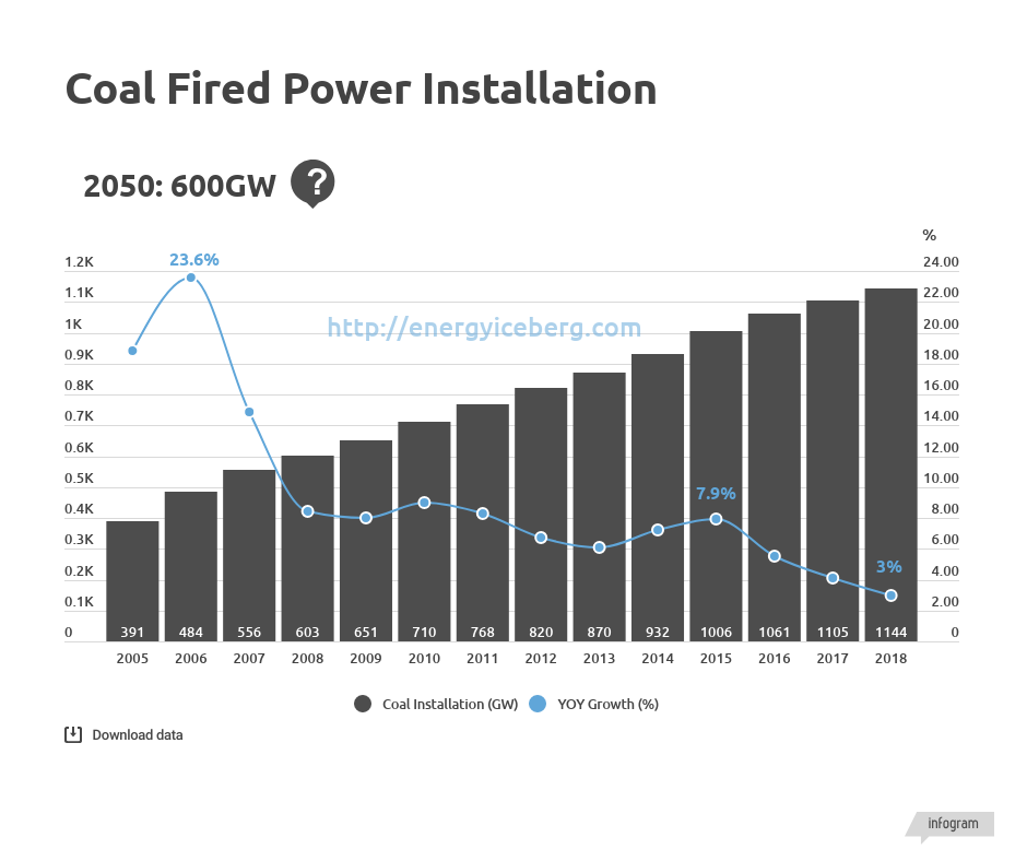coal fired power installation