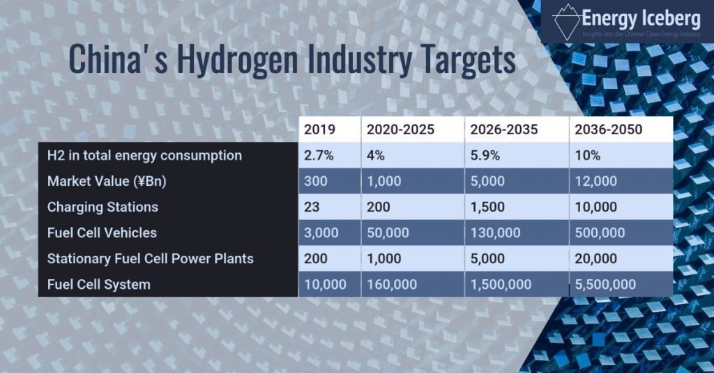 China's Hydrogen Targets 2019- 2050