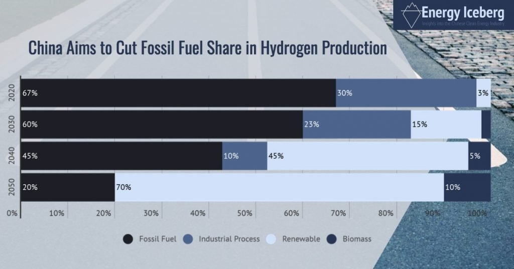 China Hydrogen Production Share of Fossil Fuel Declining