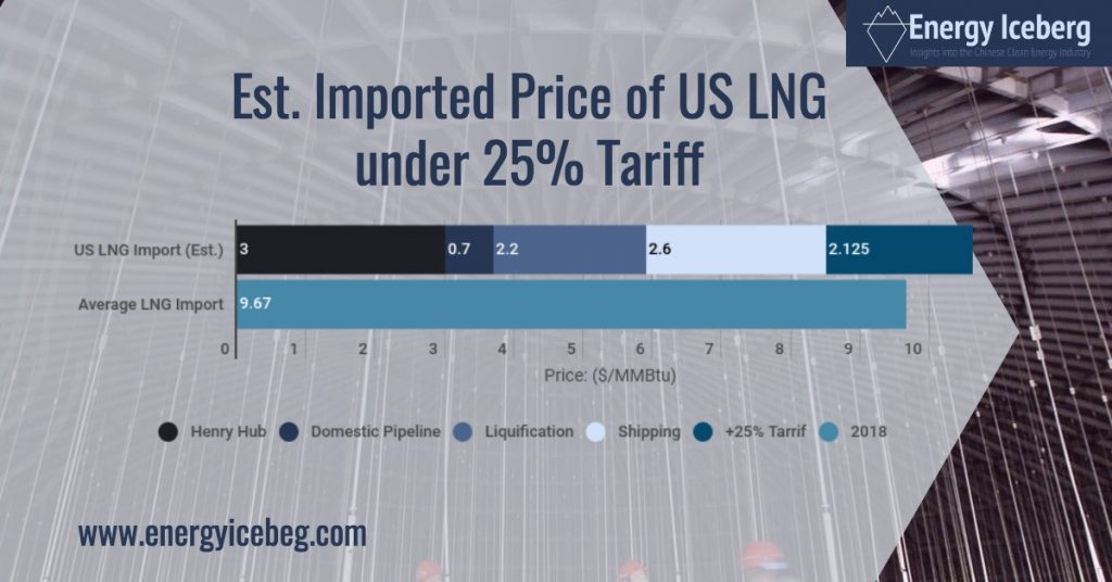 Cost Estimation of US LNG to China