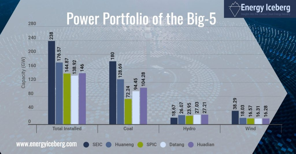 Power Portfolio of China's 5 Largest Power Utilities