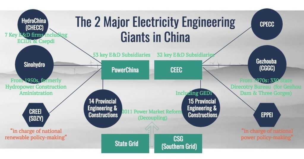 History and Structure of the Two Major Engineering Conglomerates in China