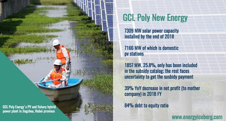 GCL Poly New Energy key facts: 7.3 GW PV capacity installed of which 7.2 domestic.  D-E Ratio: 84%  Net profit (2018) decreased 39% YoY