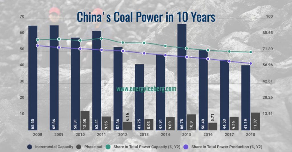 China's coal power in 10 years