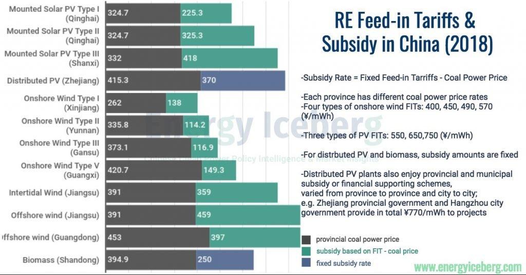 RE Feed-in Tariffs