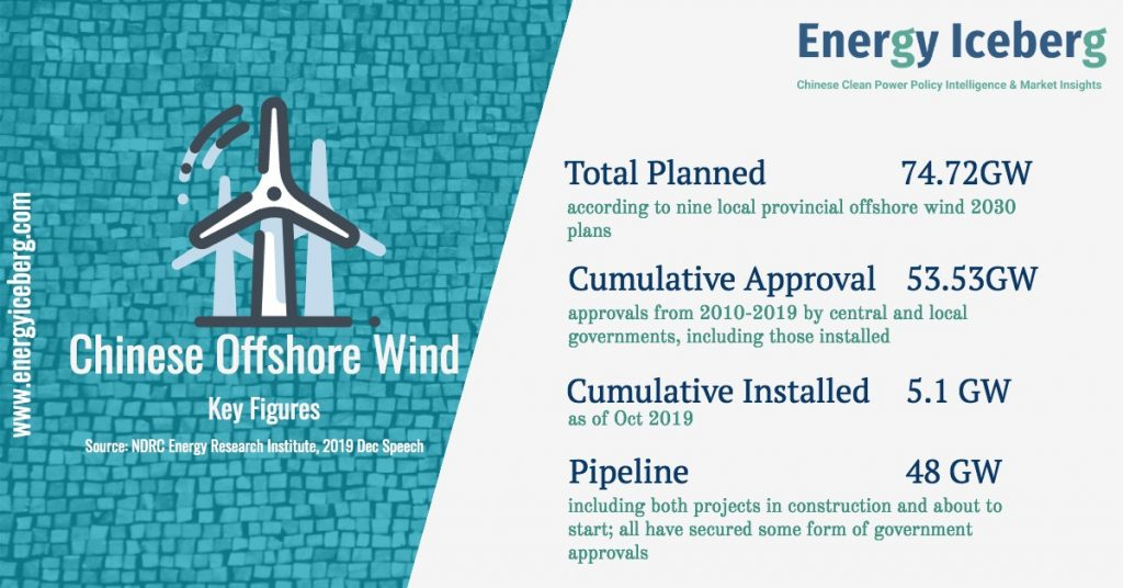 Chinese offshore wind