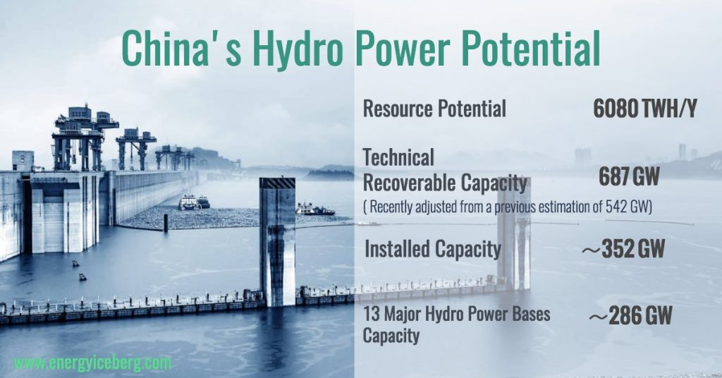 China's hydropower capacity and potential