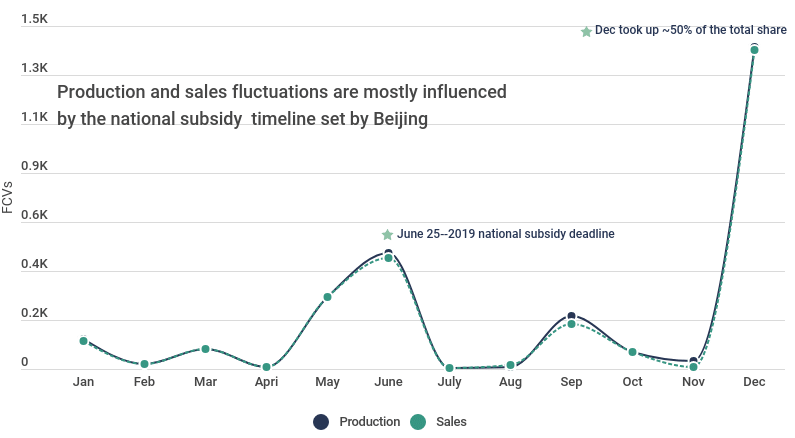 production and sales fluctuation