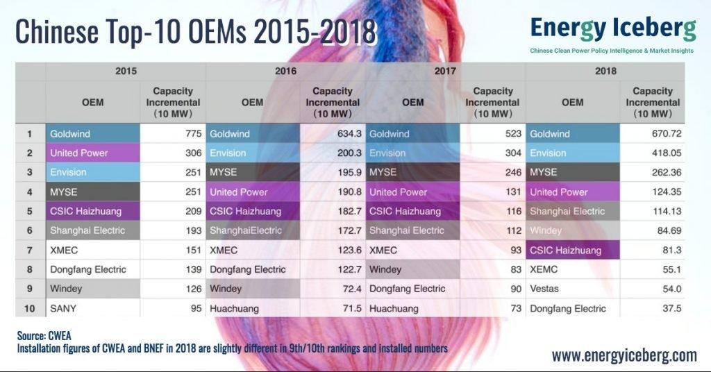 Chinese wind oem 2015-2018