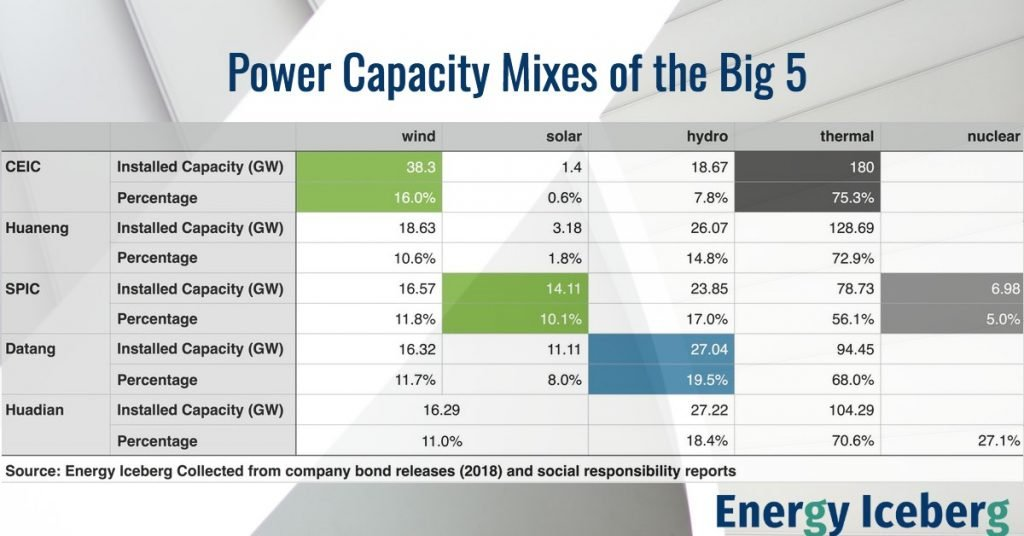 power mix of Chinese big-5 power companies