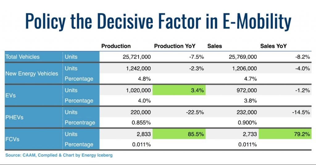 Decisive factor in e-mobiity