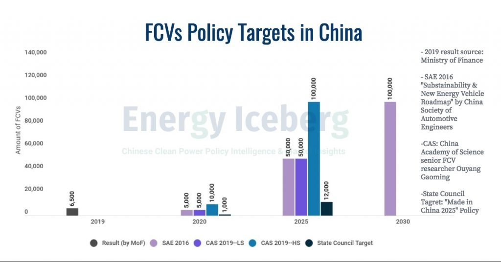 FCVs Policy Targets in China