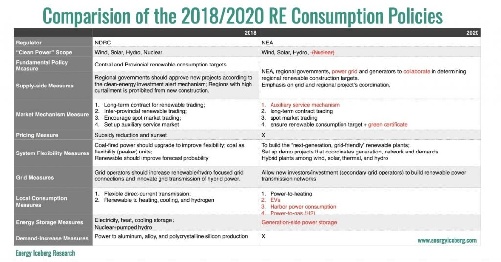 China's 2018 and 2020 renewable consumption policy comparison