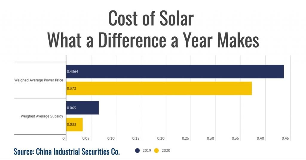 Cost of Solar in a year difference