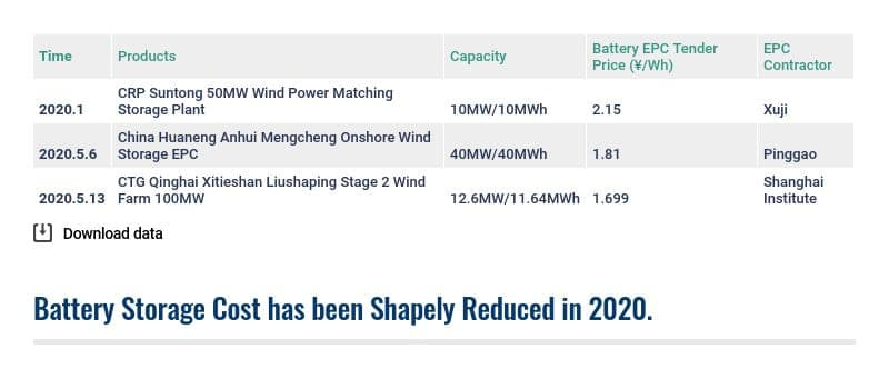 The tender prices of China's battery storage projects in 2020.