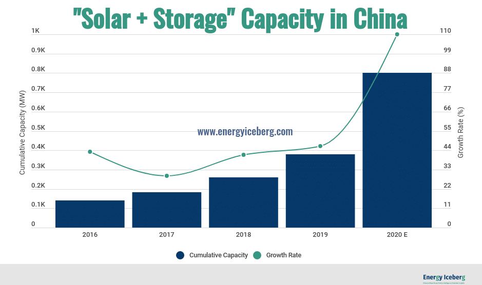 We expect solar generation-side battery storage capacity this year will experience exponential growth in China.
