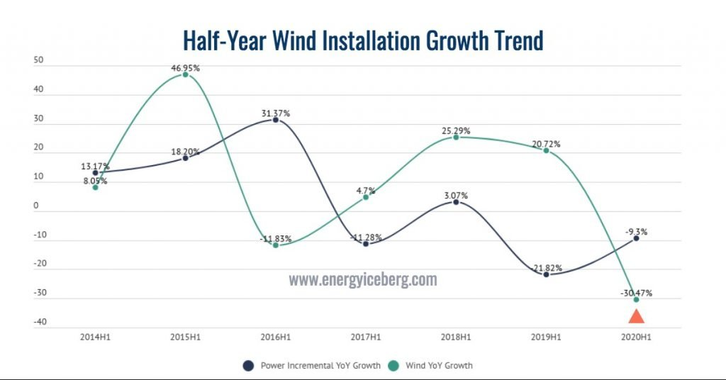 Half-year wind installation