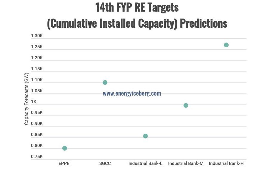 14th Five Year Plan Renewable Installed Capacity Target Predictions