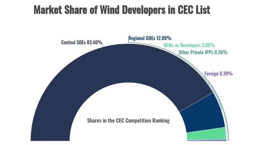 illustrate the market shares of Chinese wind developers based on five different categories