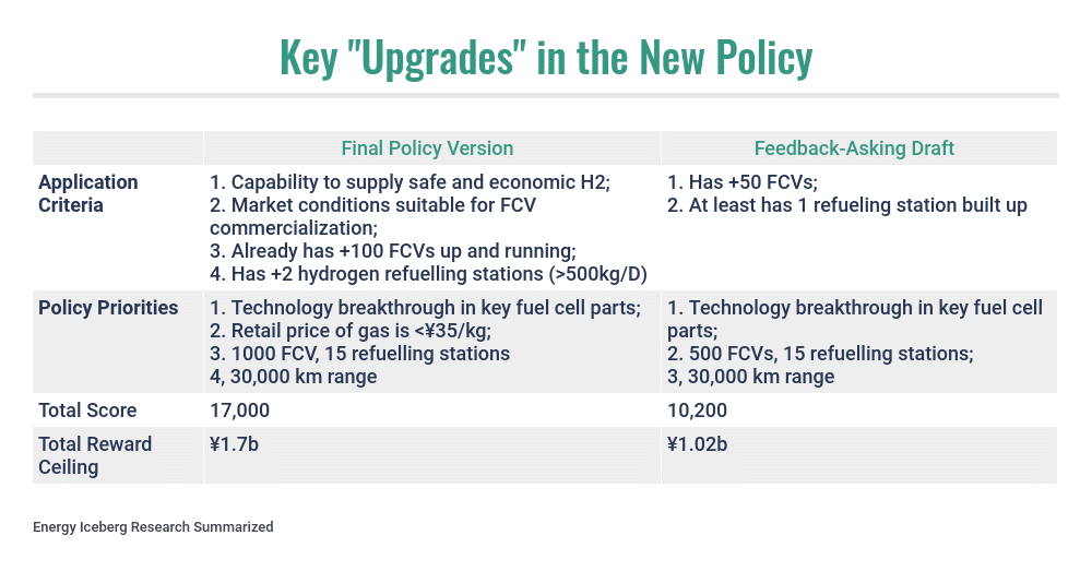Policy Upgrades