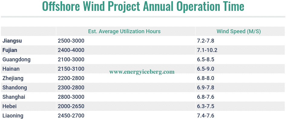 Chinese offshore wind utilization time