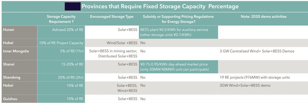 regional policy of energy storage