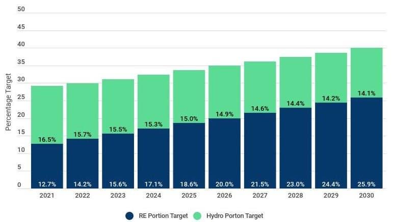 China's 2025 2030 Renewable Targets