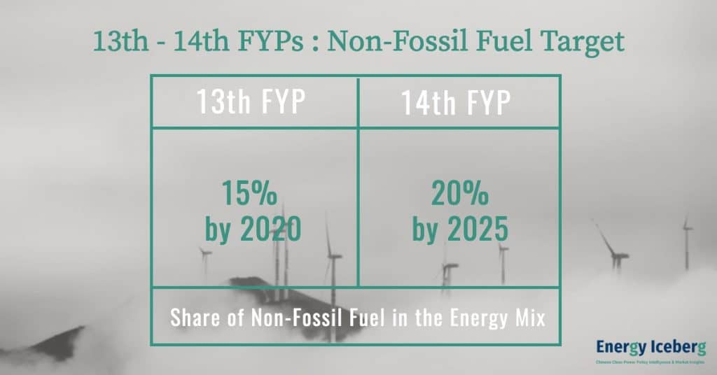 Renewable Target Changes from 13th FYP to 14th FYP