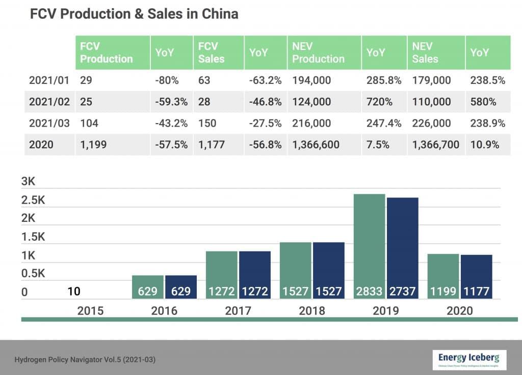 FCEV Sales in China 2021