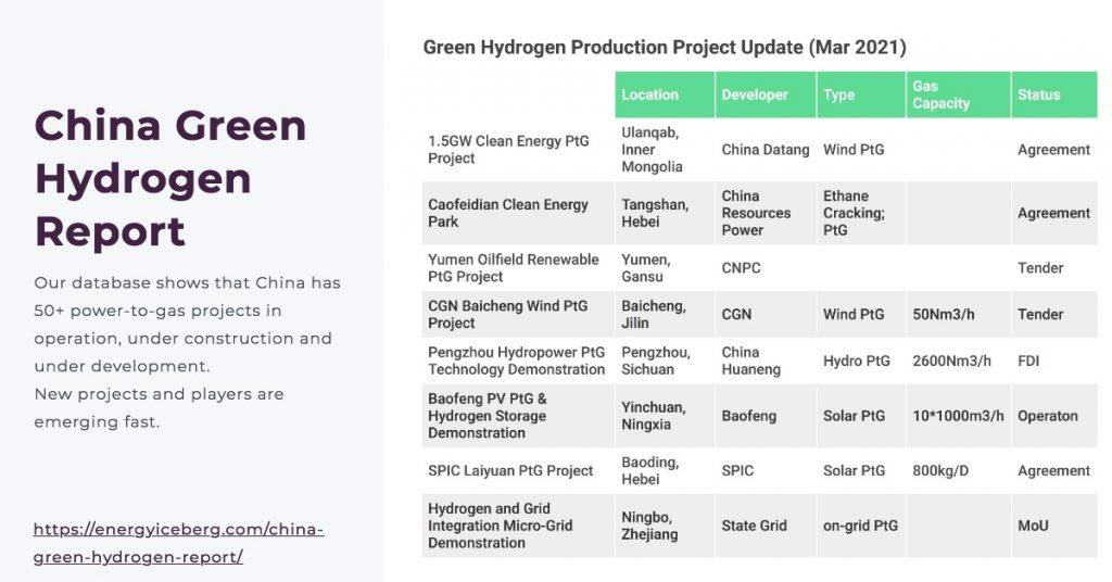 China green hydrogen report