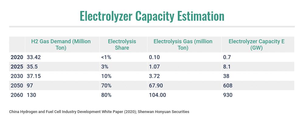 Chinese Electrolysis Market Capacity